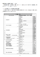 施設種類・職種・コード表(実務経験証明用)